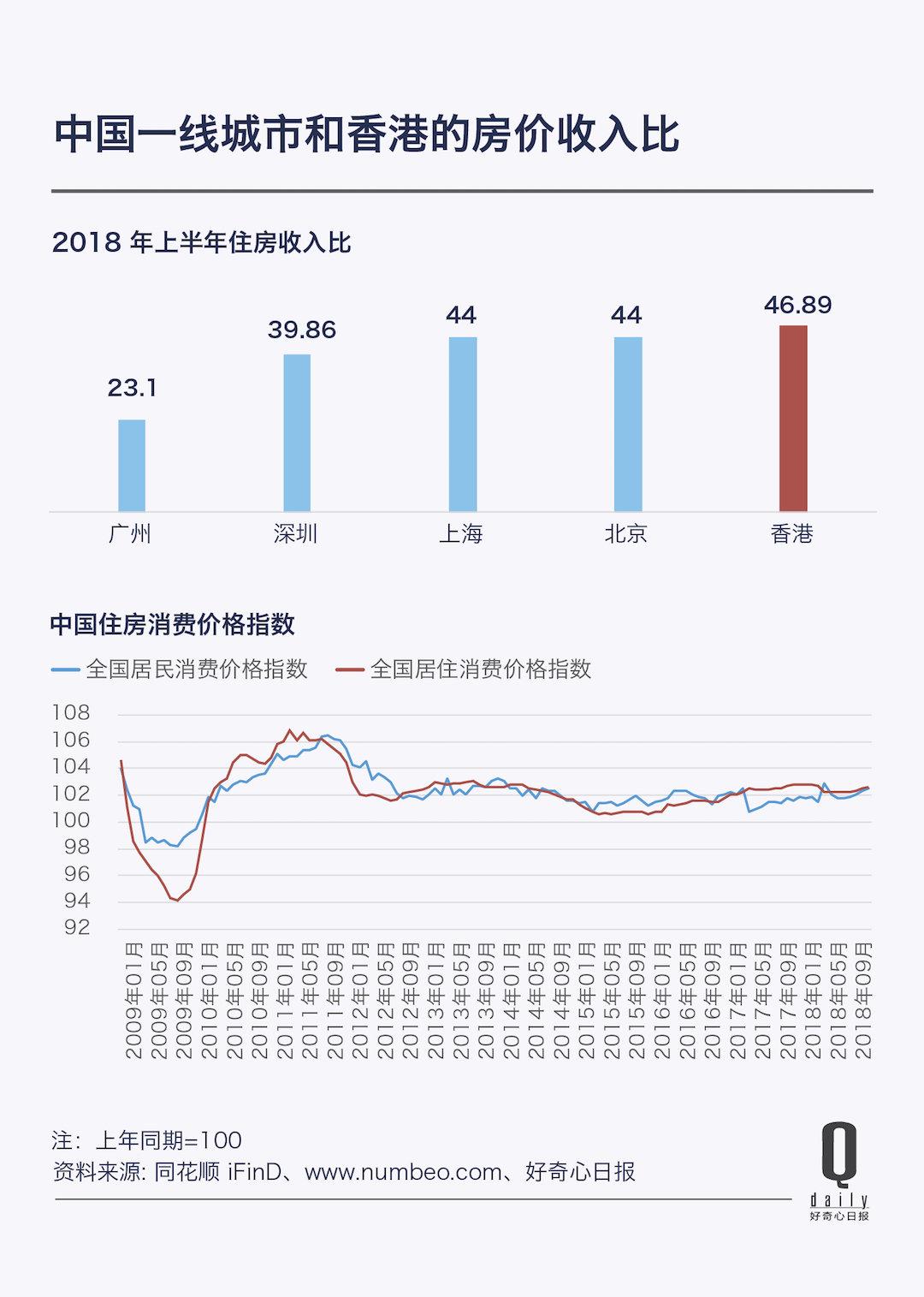 全球房价泡沫指数香港排第一,平均攒46年薪水才能买套房 | 好奇心小图片