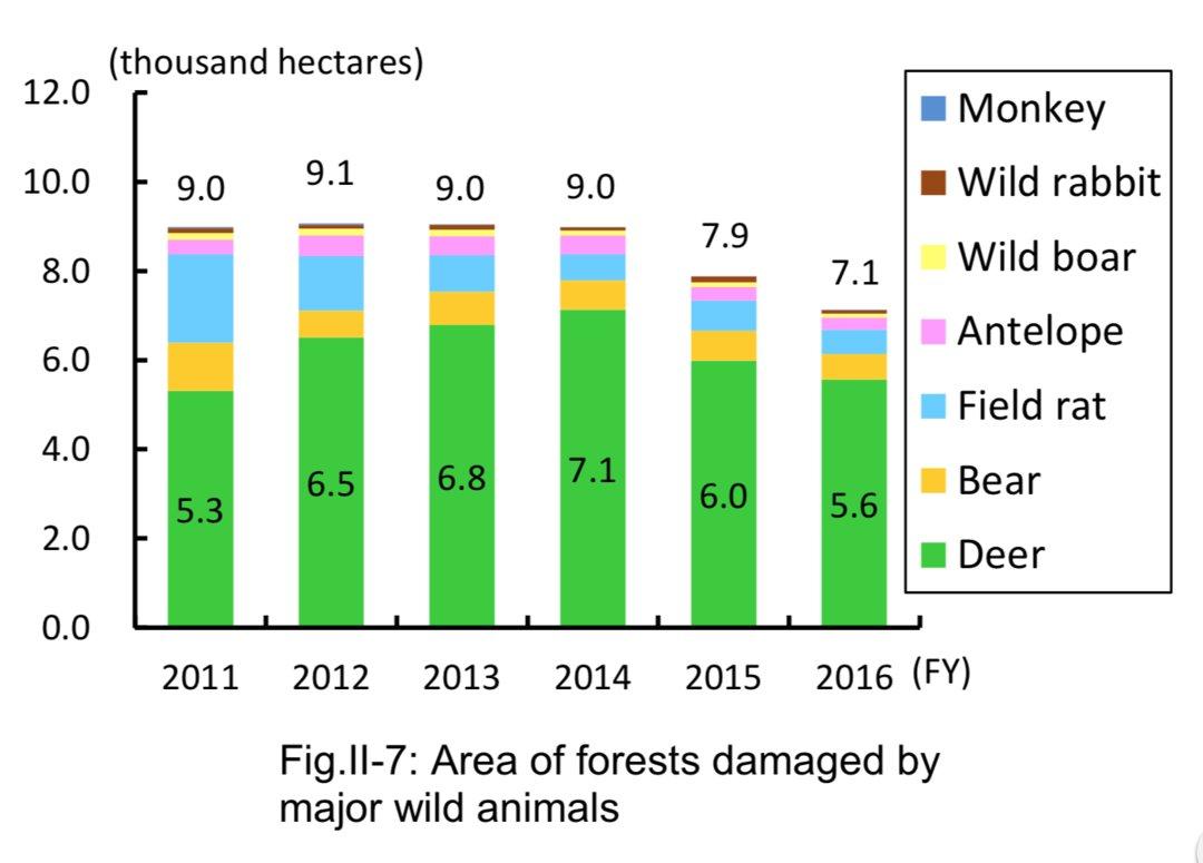 野生鸟兽(野猴,野兔,野猪,羚羊,田鼠,熊,鹿)对森林的破坏面积(千公顷)
